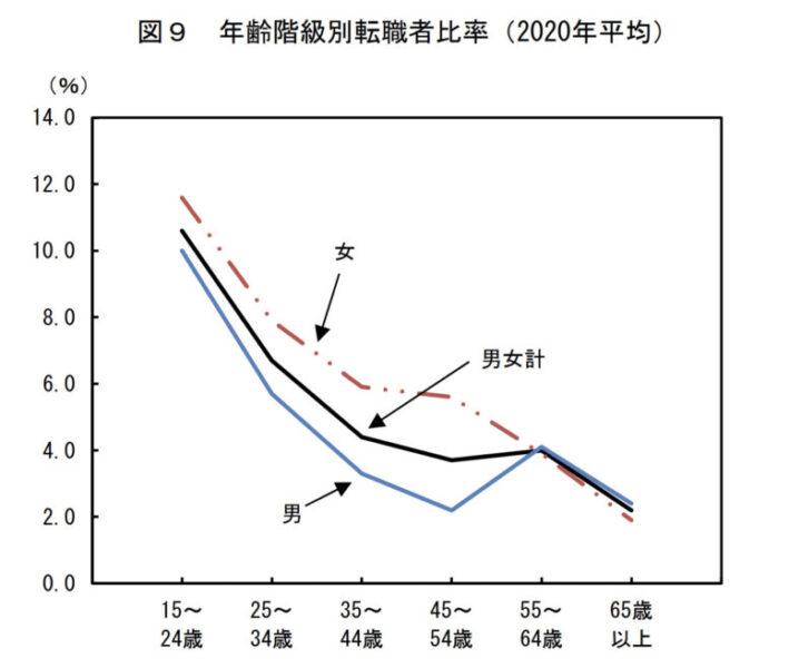 出典:総務省統計局 労働力調査(2020年平均結果)